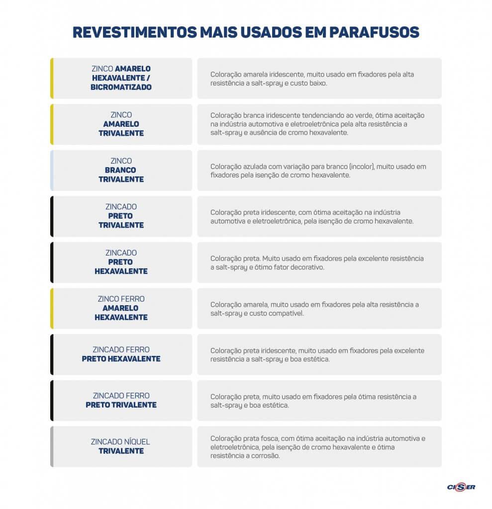 tabela de parafuso zincado com os tipos de revestimento de parafusos mais usados